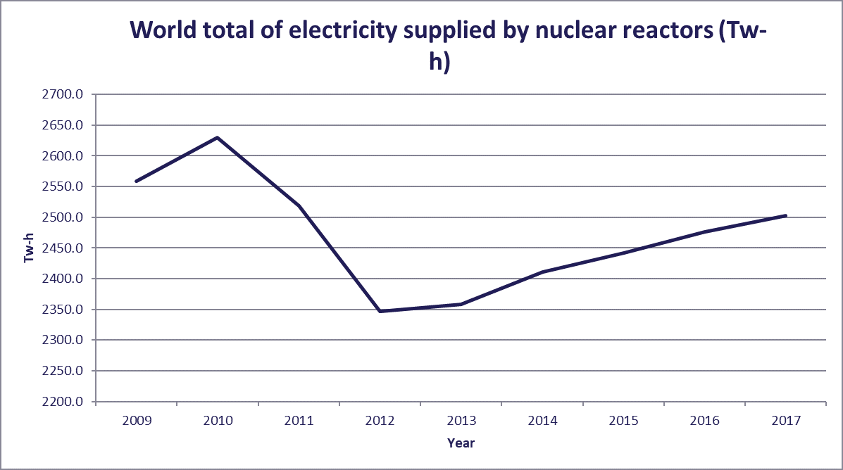 Energy Insight: Nuclear: world nuclear power generation and