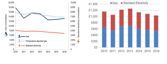 Energy Insight: UK Energy prices and profits | Record Page