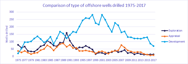 Energy Insight: North Sea: UK drilling activity 1975 - 2017