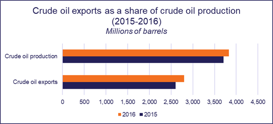 Energy Insight: Conventional onshore oil & gas in Saudi