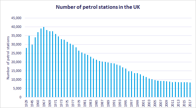 Energy Insight: Transport - fuel: number of petrol stations
